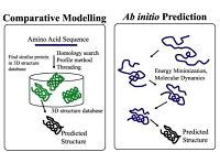 Hybrid Approaches for Structure Prediction